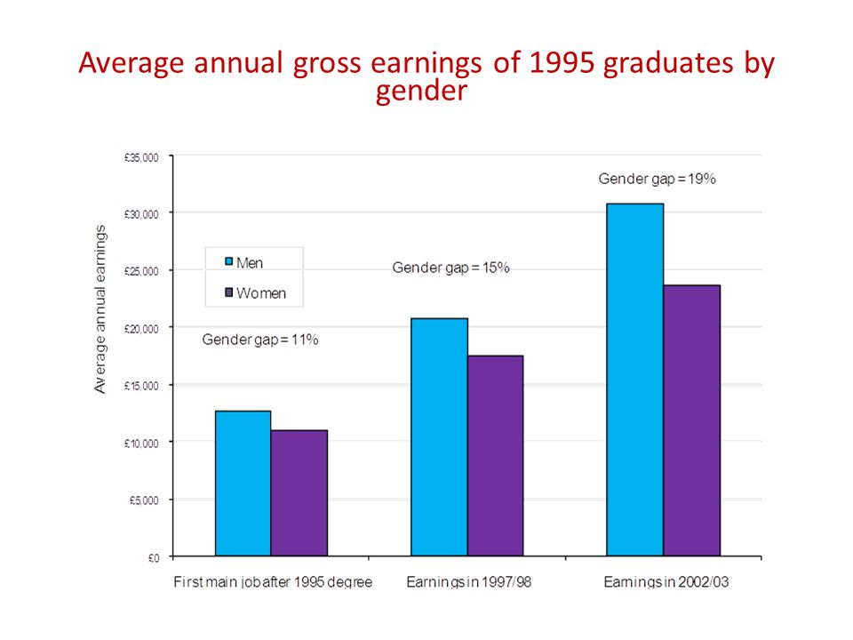 Average annual gross earnings of 1995 graduates by gender