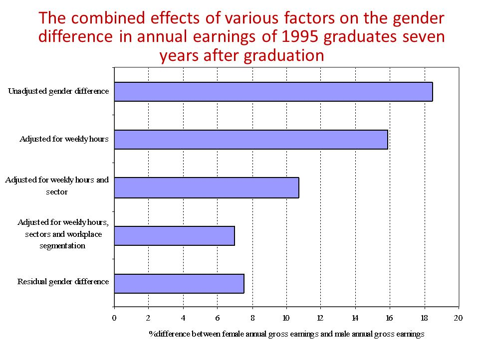 The combined effects of various factors on the gender difference in annual earnings of 1995 graduates seven years after graduation