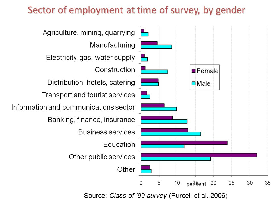 Sector of employment at time of survey, by gender Source: Class of 99 survey (Purcell et al. 2006)
