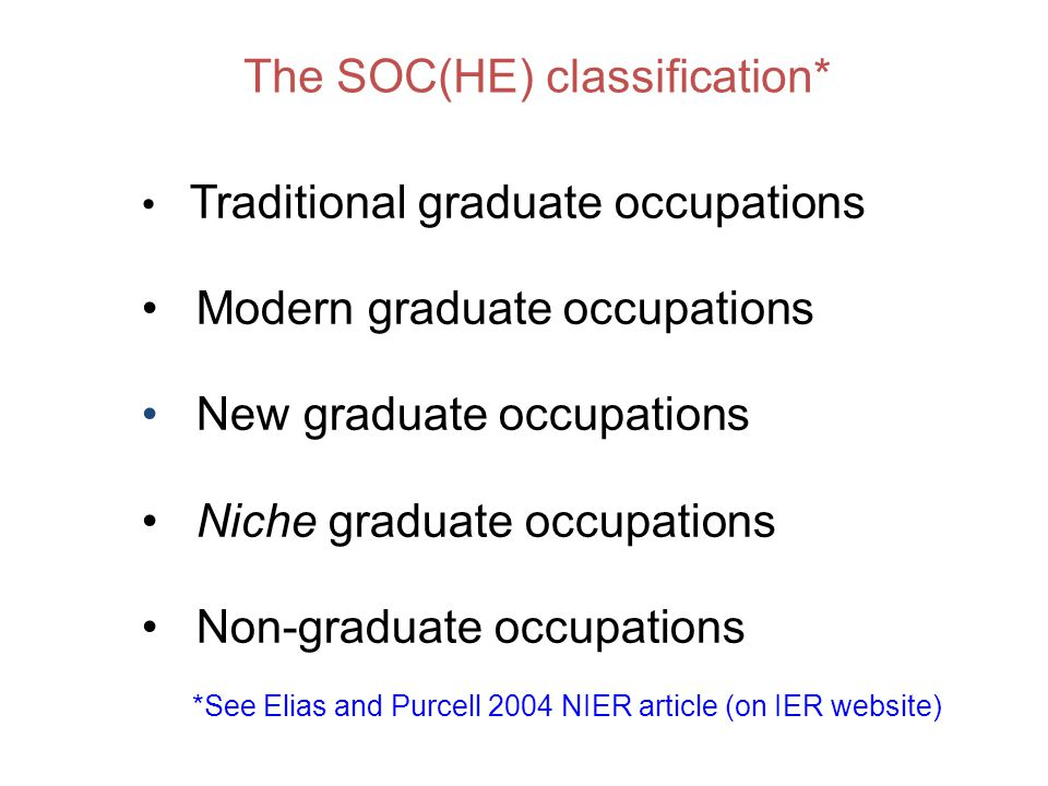 The SOC(HE) classification* Traditional graduate occupations Modern graduate occupations New graduate occupations Niche graduate occupations Non-graduate occupations *See Elias and Purcell 2004 NIER article (on IER website)
