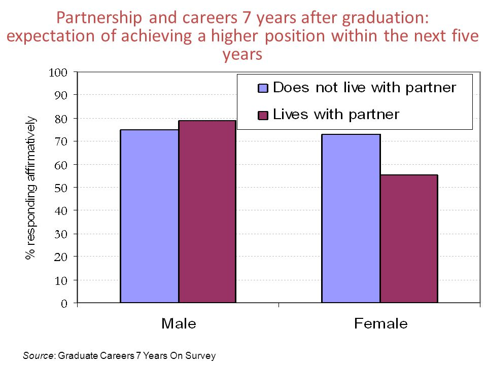 Partnership and careers 7 years after graduation: expectation of achieving a higher position within the next five years Source: Graduate Careers 7 Years On Survey