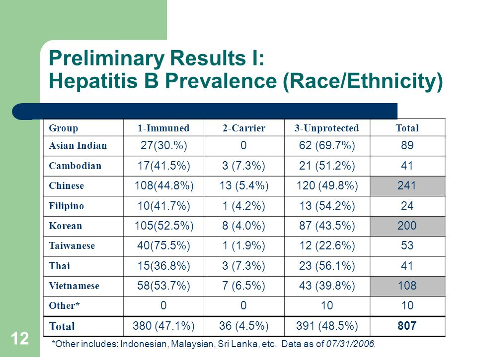 12 Preliminary Results I: Hepatitis B Prevalence (Race/Ethnicity) Group1-Immuned2-Carrier3-UnprotectedTotal Asian Indian 27(30.%)062 (69.7%)89 Cambodian 17(41.5%)3 (7.3%)21 (51.2%)41 Chinese 108(44.8%)13 (5.4%)120 (49.8%)241 Filipino 10(41.7%)1 (4.2%)13 (54.2%)24 Korean 105(52.5%)8 (4.0%)87 (43.5%)200 Taiwanese 40(75.5%)1 (1.9%)12 (22.6%)53 Thai 15(36.8%)3 (7.3%)23 (56.1%)41 Vietnamese 58(53.7%)7 (6.5%)43 (39.8%)108 Other* 0010 Total 380 (47.1%)36 (4.5%)391 (48.5%)807 *Other includes: Indonesian, Malaysian, Sri Lanka, etc.