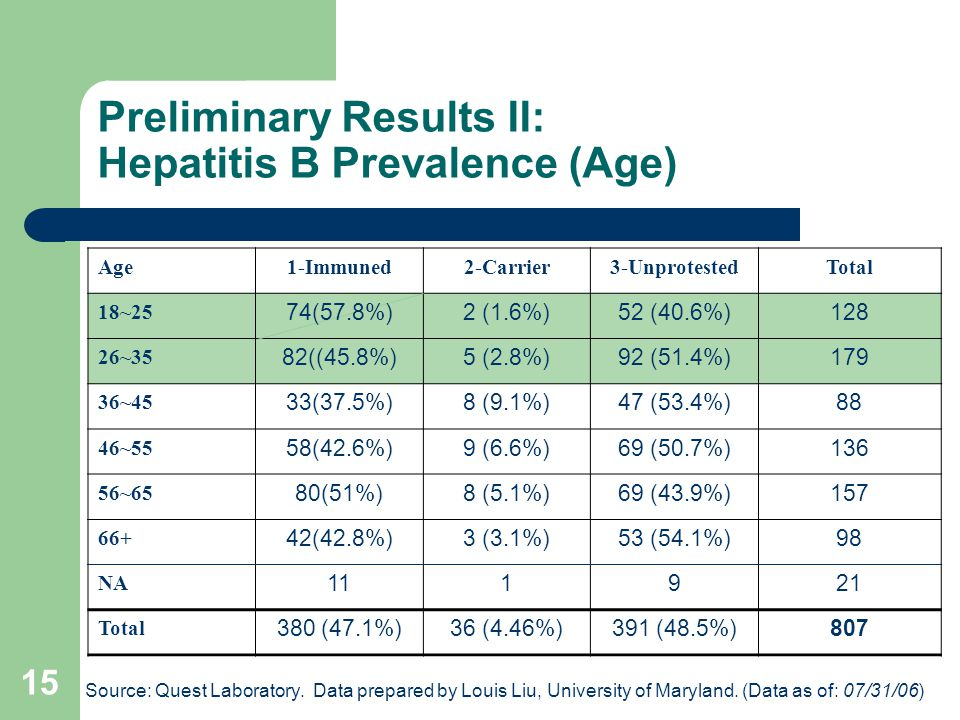 15 Preliminary Results II: Hepatitis B Prevalence (Age) Age1-Immuned2-Carrier3-UnprotestedTotal 18~25 74(57.8%)2 (1.6%)52 (40.6%)128 26~35 82((45.8%)5 (2.8%)92 (51.4%)179 36~45 33(37.5%)8 (9.1%)47 (53.4%)88 46~55 58(42.6%)9 (6.6%)69 (50.7%)136 56~65 80(51%)8 (5.1%)69 (43.9%)157 66+ 42(42.8%)3 (3.1%)53 (54.1%)98 NA 111921 Total 380 (47.1%)36 (4.46%)391 (48.5%)807 Source: Quest Laboratory.