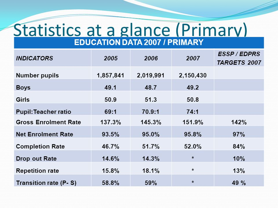 Statistics at a glance (Primary) EDUCATION DATA 2007 / PRIMARY INDICATORS ESSP / EDPRS TARGETS 2007 Number pupils1,857,8412,019,9912,150,430 Boys Girls Pupil:Teacher ratio69:170.9:174:1 Gross Enrolment Rate137.3%145.3%151.9%142% Net Enrolment Rate93.5%95.0%95.8%97% Completion Rate46.7%51.7%52.0%84% Drop out Rate14.6%14.3%*10% Repetition rate15.8%18.1%*13% Transition rate (P- S)58.8%59%*49 %