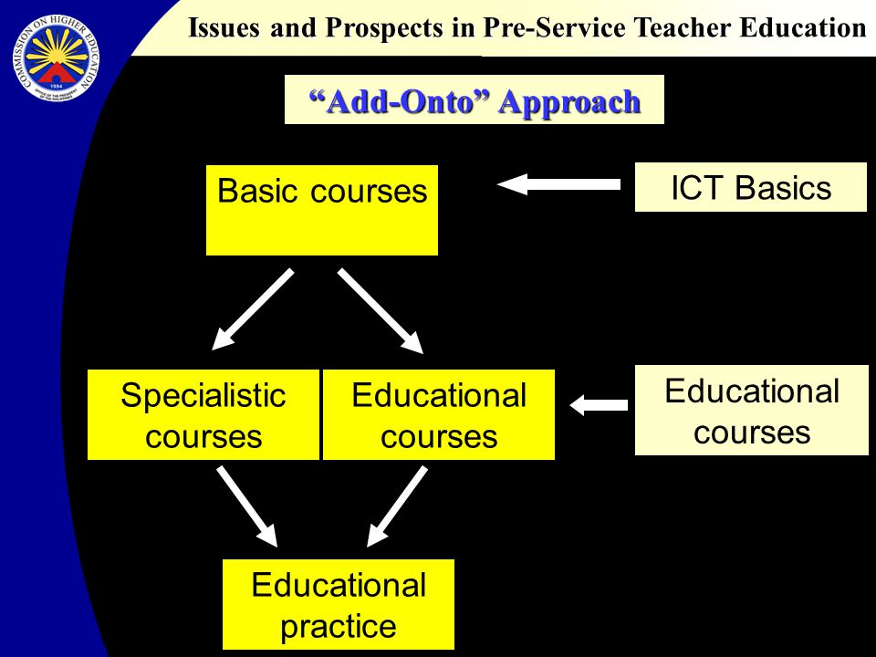 Issues and Prospects in Pre-Service Teacher Education Basic courses Specialistic courses Educational courses Educational practice ICT Basics Education