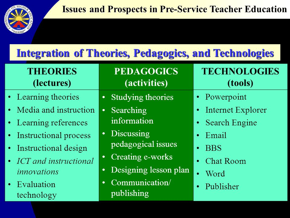 Issues and Prospects in Pre-Service Teacher Education INTEL Teach to the Future Worldwide teacher-training initiative designed to help teachers integrate technology in their classrooms