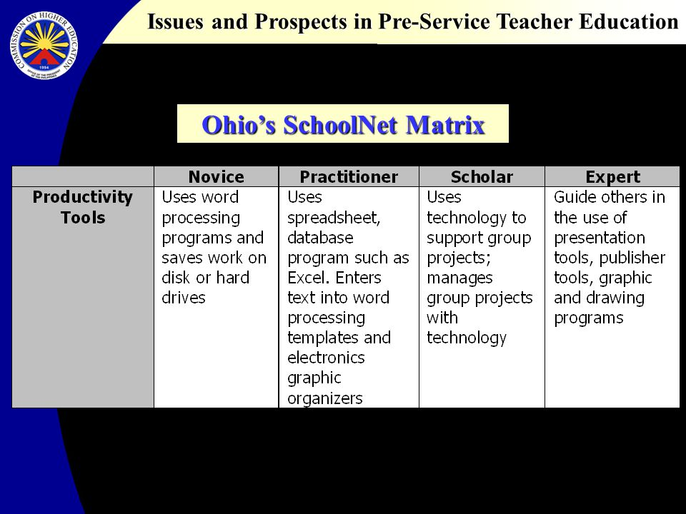 Issues and Prospects in Pre-Service Teacher Education Promising practices Virtual learning communities for sharing of ideas, resources, and best practices