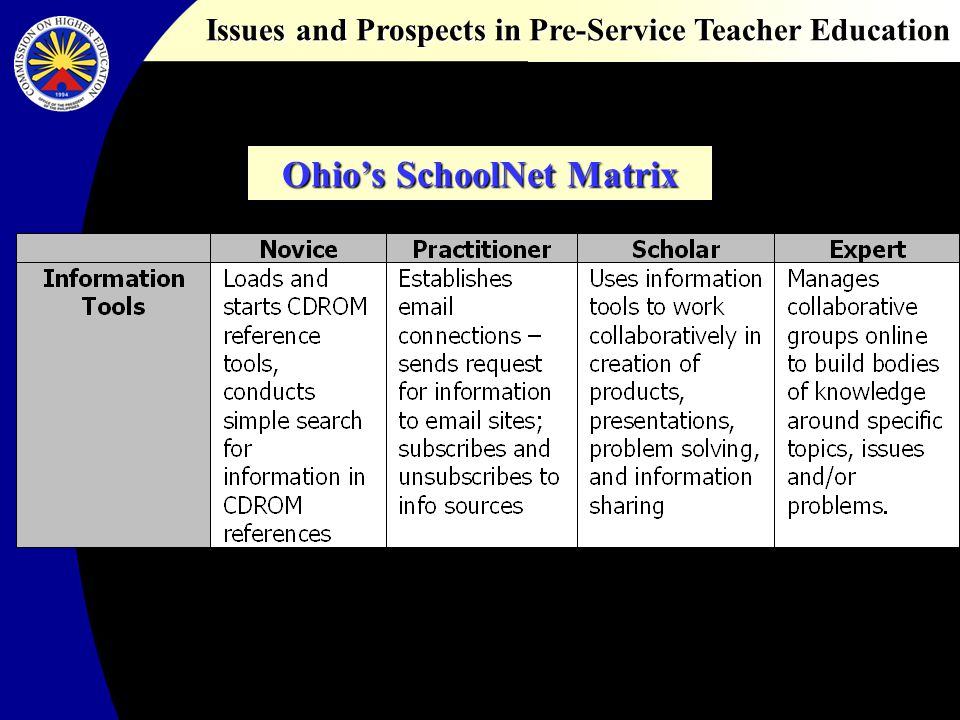 Issues and Prospects in Pre-Service Teacher Education Ohios SchoolNet Matrix