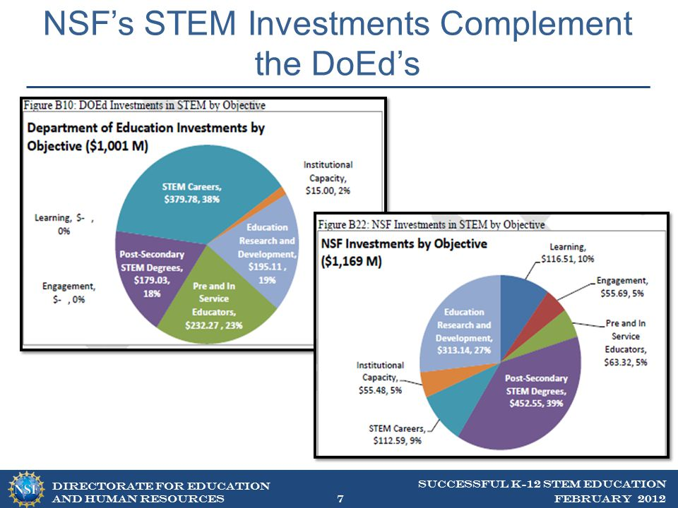 DIRECTORATE FOR EDUCATION AND Human resources Why NSF as a Leader for K-12 STEM Education.