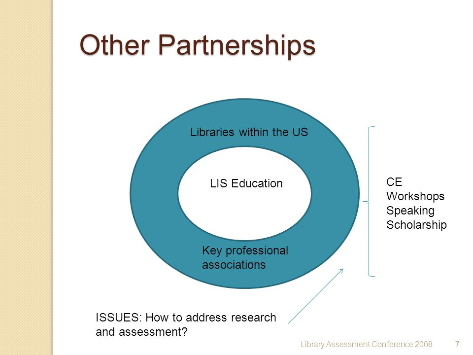 7 Other Partnerships LIS Education Libraries within the US Key professional associations CE Workshops Speaking Scholarship ISSUES: How to address research and assessment.