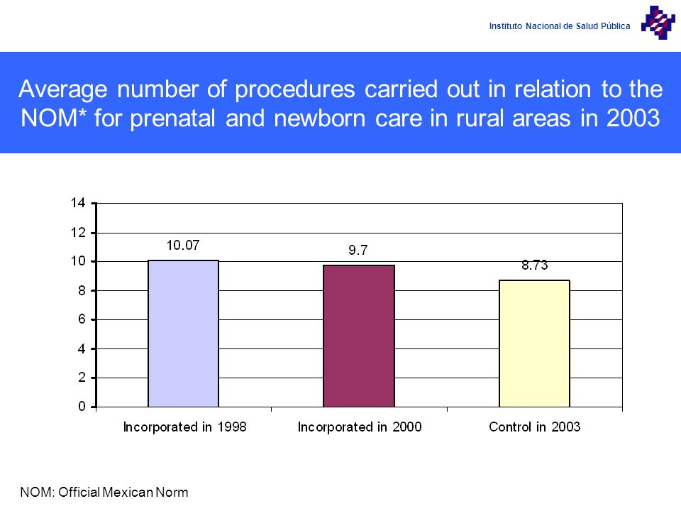 Instituto Nacional de Salud Pública Average number of procedures carried out in relation to the NOM* for prenatal and newborn care in rural areas in 2003 NOM: Official Mexican Norm