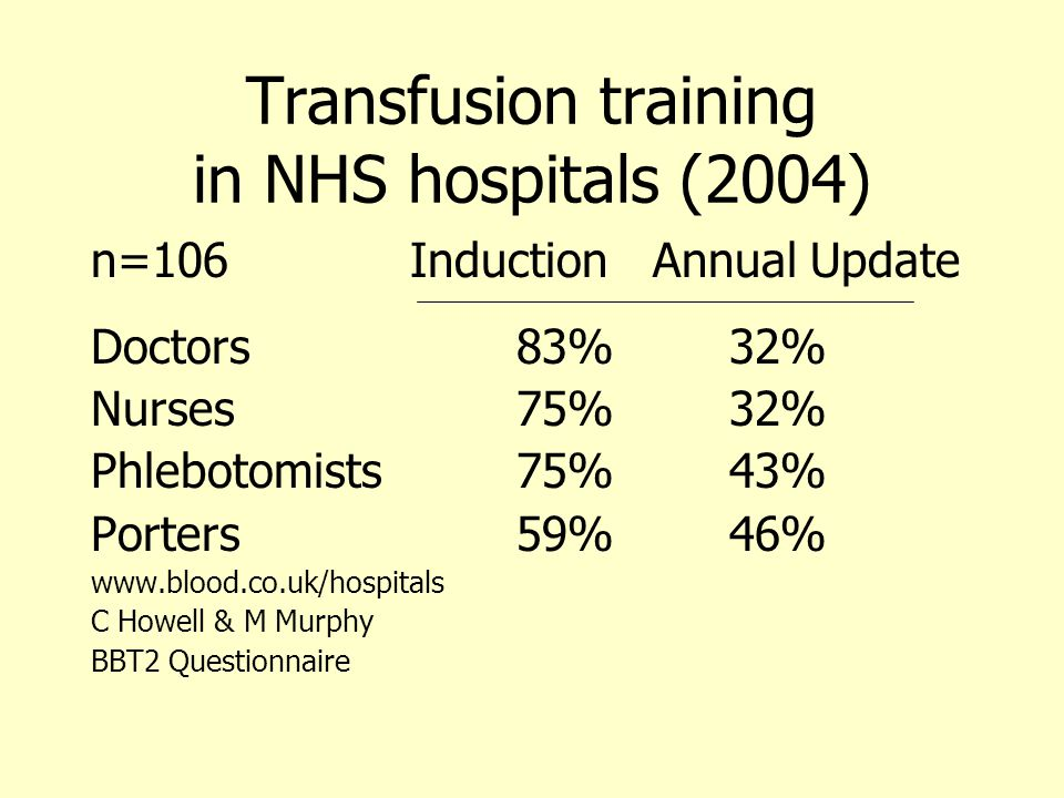 Transfusion training in NHS hospitals (2004) n=106Induction Annual Update Doctors83%32% Nurses75%32% Phlebotomists75%43% Porters59%46% www.blood.co.uk