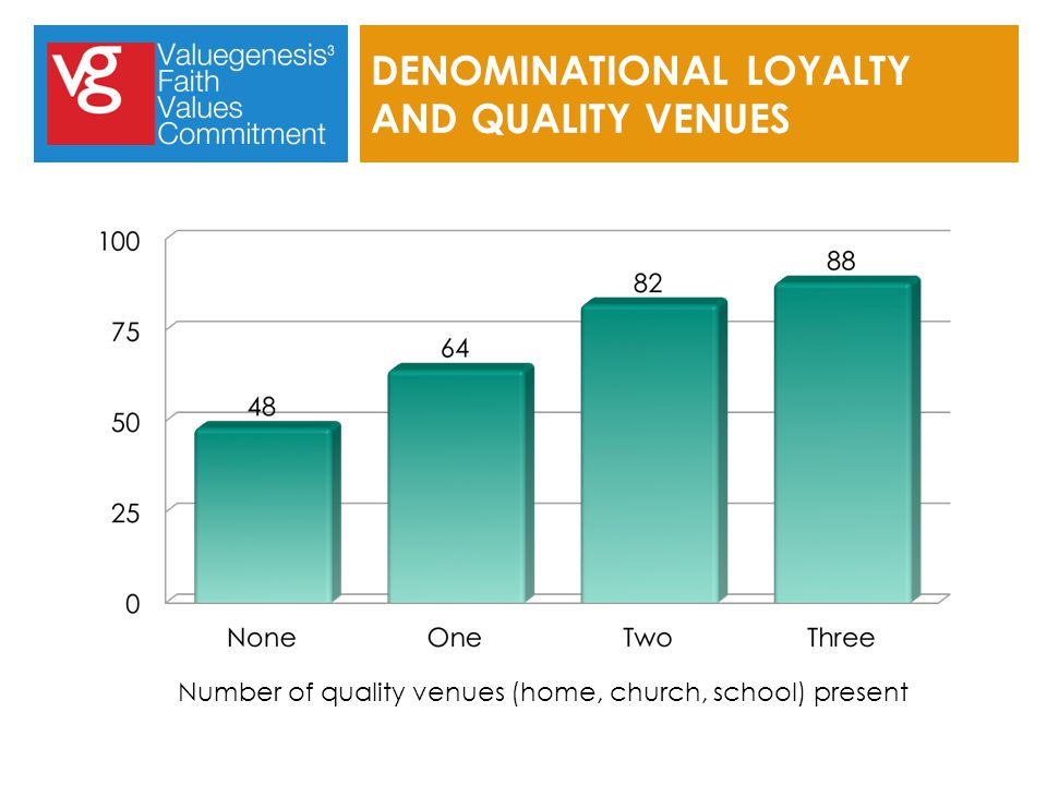 DENOMINATIONAL LOYALTY AND QUALITY VENUES Number of quality venues (home, church, school) present