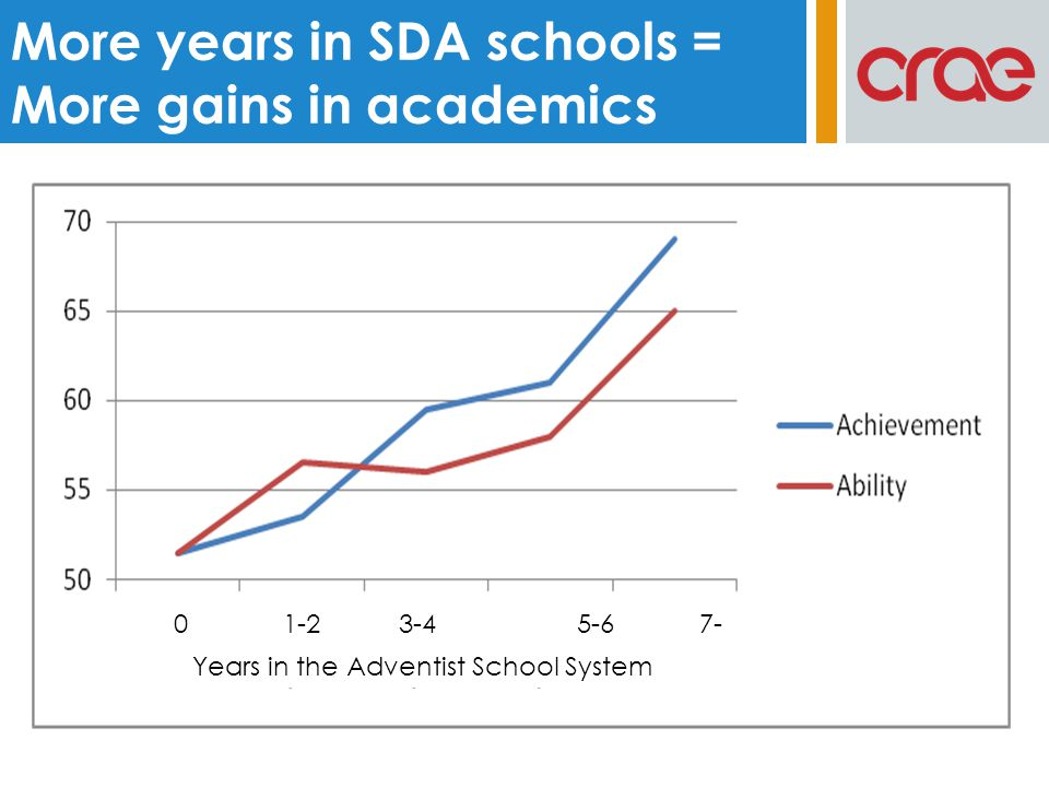 Small differences between smaller and larger schools in both achievement and ability.