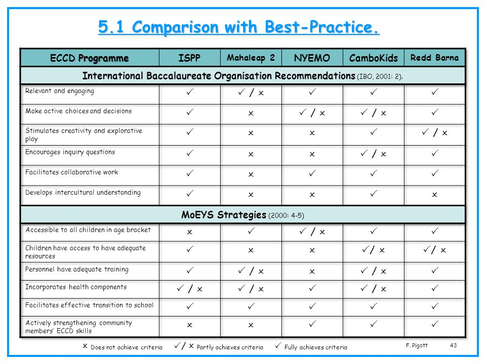 F. Pigott43 5.1 Comparison with Best-Practice. Does not achieve criteria / Partly achieves criteria Fully achieves criteria