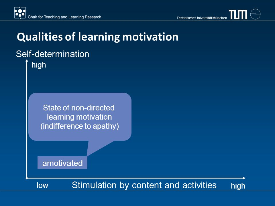 Technische Universität München amotivated Stimulation by content and activities Self-determination Qualities of learning motivation State of non-direc