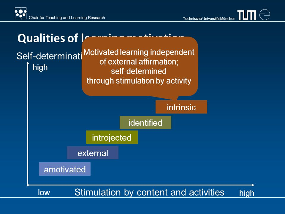 Technische Universität München amotivated Stimulation by content and activities Self-determination Qualities of learning motivation low high external introjected identified intrinsic Motivated learning independent of external affirmation; self-determined through stimulation by activity