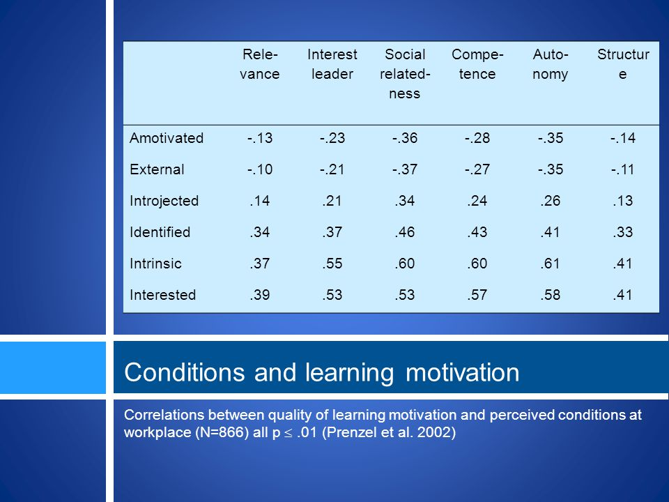 Correlations between quality of learning motivation and perceived conditions at workplace (N=866) all p.01 (Prenzel et al.