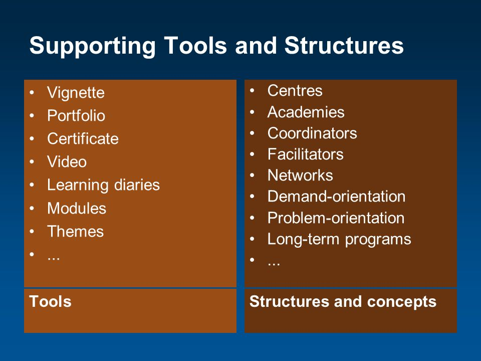 Supporting Tools and Structures ToolsStructures and concepts Vignette Portfolio Certificate Video Learning diaries Modules Themes...