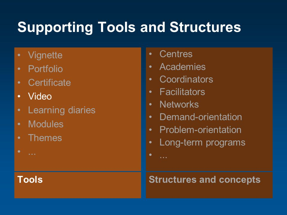 Supporting Tools and Structures ToolsStructures and concepts Vignette Portfolio Certificate Video Learning diaries Modules Themes... Centres Academies