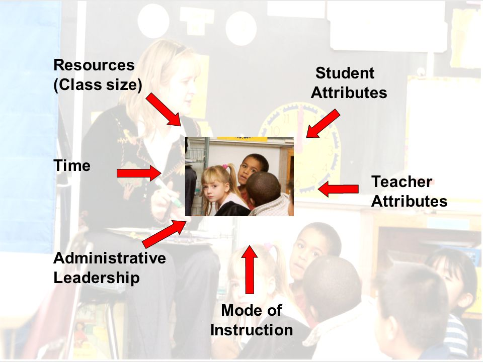 Resources (Class size) Student Attributes Time Mode of Instruction Teacher Attributes Administrative Leadership