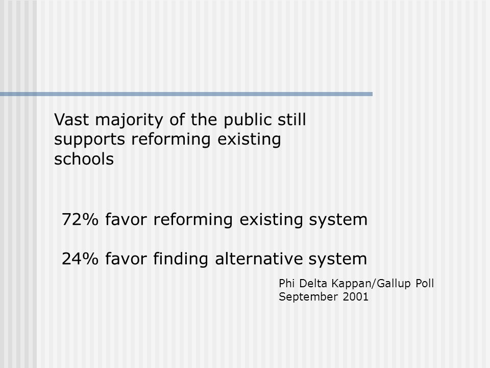 Vast majority of the public still supports reforming existing schools 72% favor reforming existing system 24% favor finding alternative system Phi Del