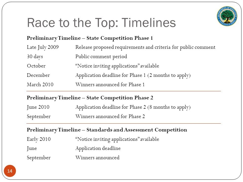 Race to the Top: Timelines Preliminary Timeline – State Competition Phase 1 Late July 2009Release proposed requirements and criteria for public comment 30 daysPublic comment period OctoberNotice inviting applications available DecemberApplication deadline for Phase 1 (2 months to apply) March 2010Winners announced for Phase 1 Preliminary Timeline – State Competition Phase 2 June 2010Application deadline for Phase 2 (8 months to apply) September Winners announced for Phase 2 Preliminary Timeline – Standards and Assessment Competition Early 2010 Notice inviting applications available June Application deadline September Winners announced 14