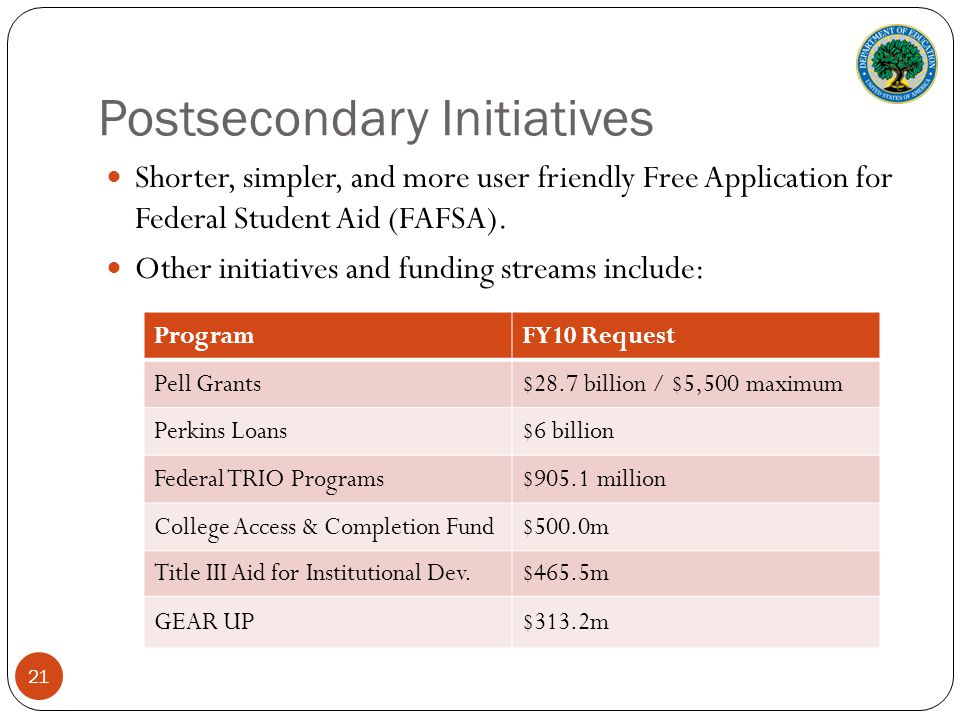 Postsecondary Initiatives ProgramFY10 Request Pell Grants$28.7 billion / $5,500 maximum Perkins Loans$6 billion Federal TRIO Programs$905.1 million College Access & Completion Fund$500.0m Title III Aid for Institutional Dev.$465.5m GEAR UP$313.2m 21 Shorter, simpler, and more user friendly Free Application for Federal Student Aid (FAFSA).