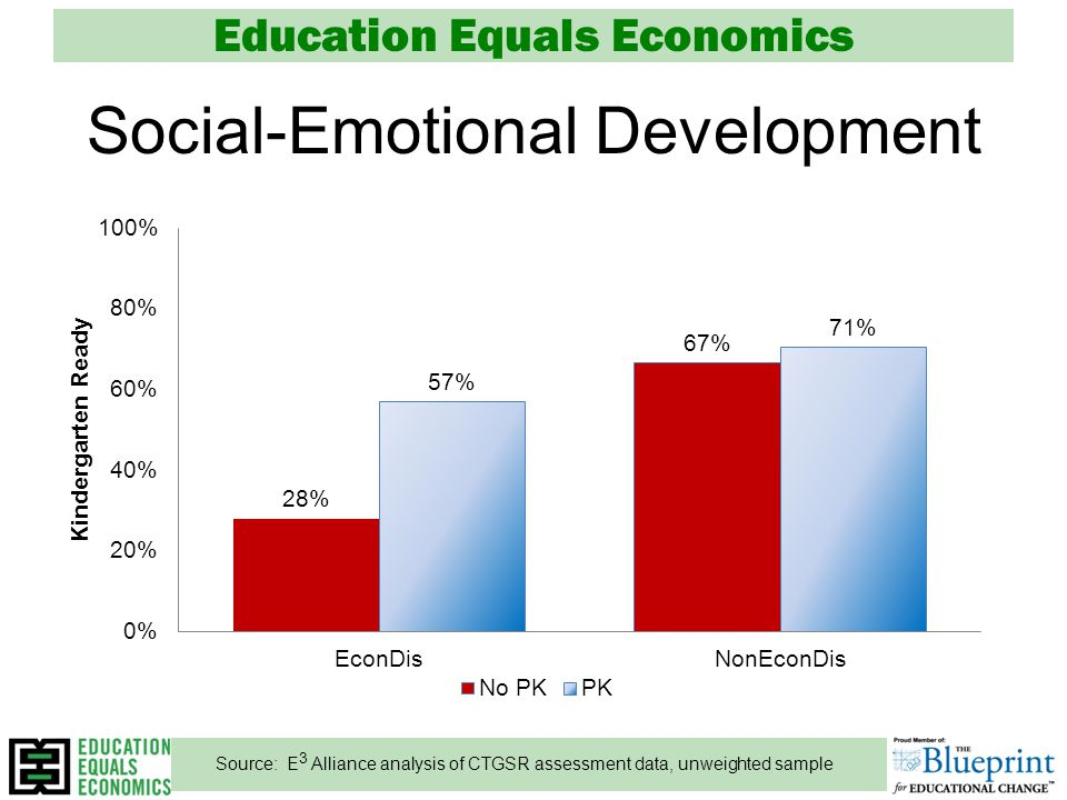 Education Equals Economics Social-Emotional Development Source: E 3 Alliance analysis of CTGSR assessment data, unweighted sample
