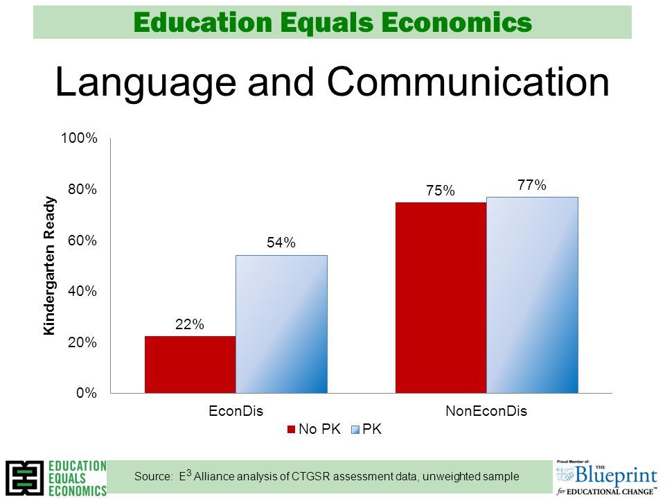 Education Equals Economics Language and Communication Source: E 3 Alliance analysis of CTGSR assessment data, unweighted sample
