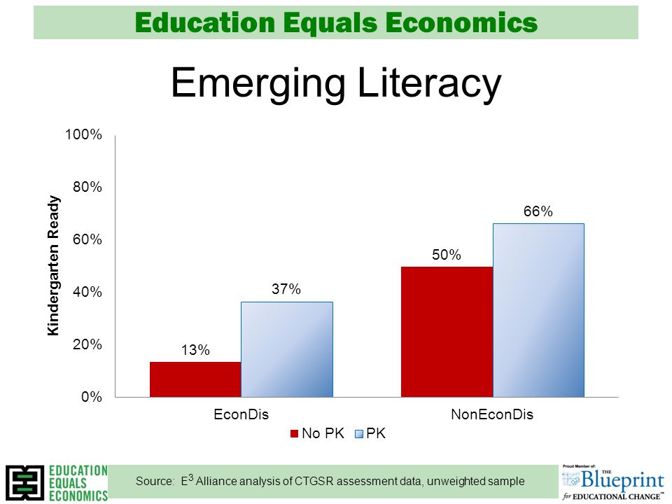 Education Equals Economics Emerging Literacy Source: E 3 Alliance analysis of CTGSR assessment data, unweighted sample