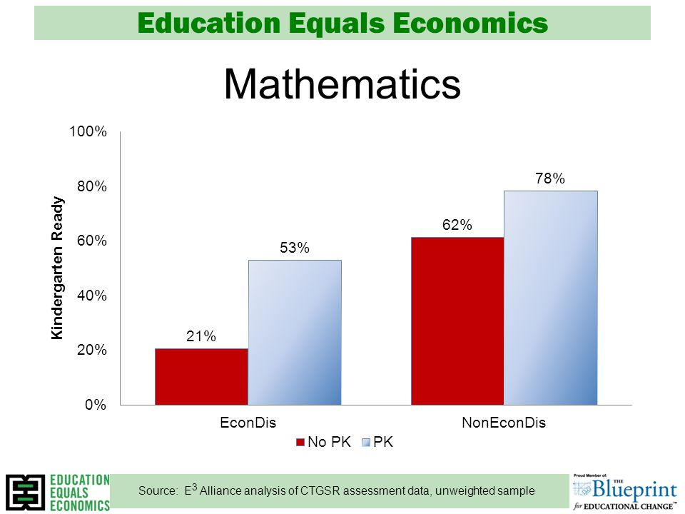 Education Equals Economics Mathematics Source: E 3 Alliance analysis of CTGSR assessment data, unweighted sample