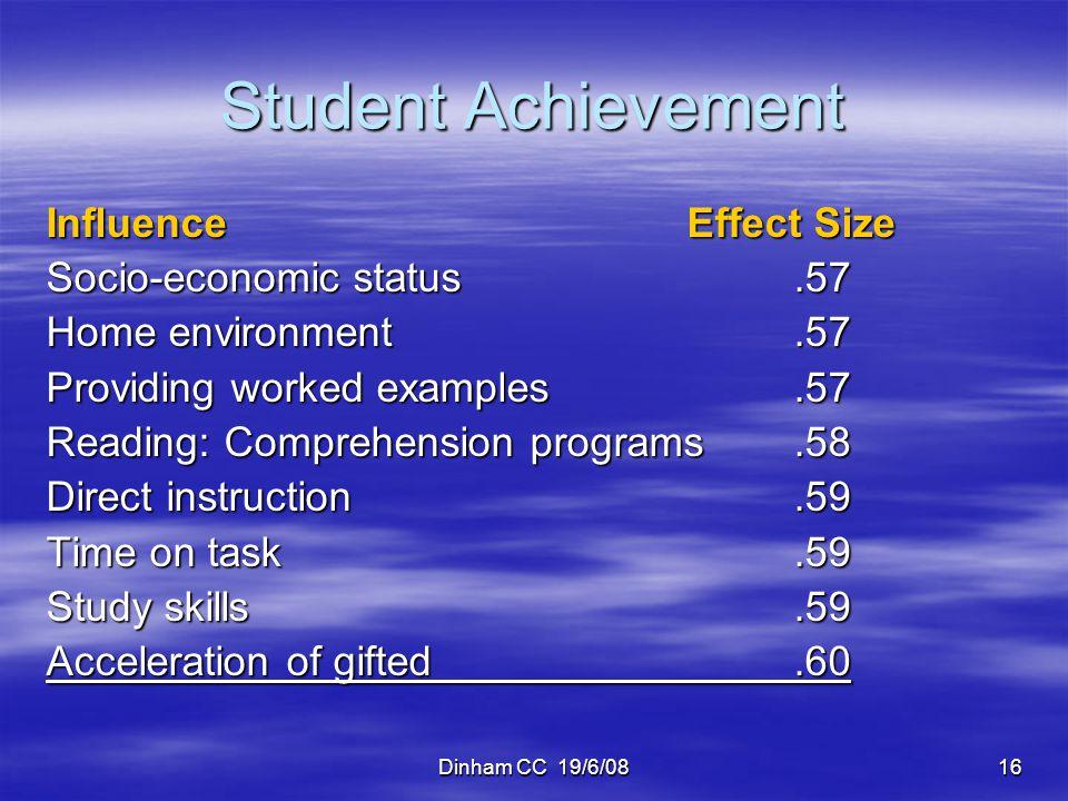 Dinham CC 19/6/0816 Student Achievement InfluenceEffect Size Socio-economic status.57 Home environment.57 Providing worked examples.57 Reading: Compre