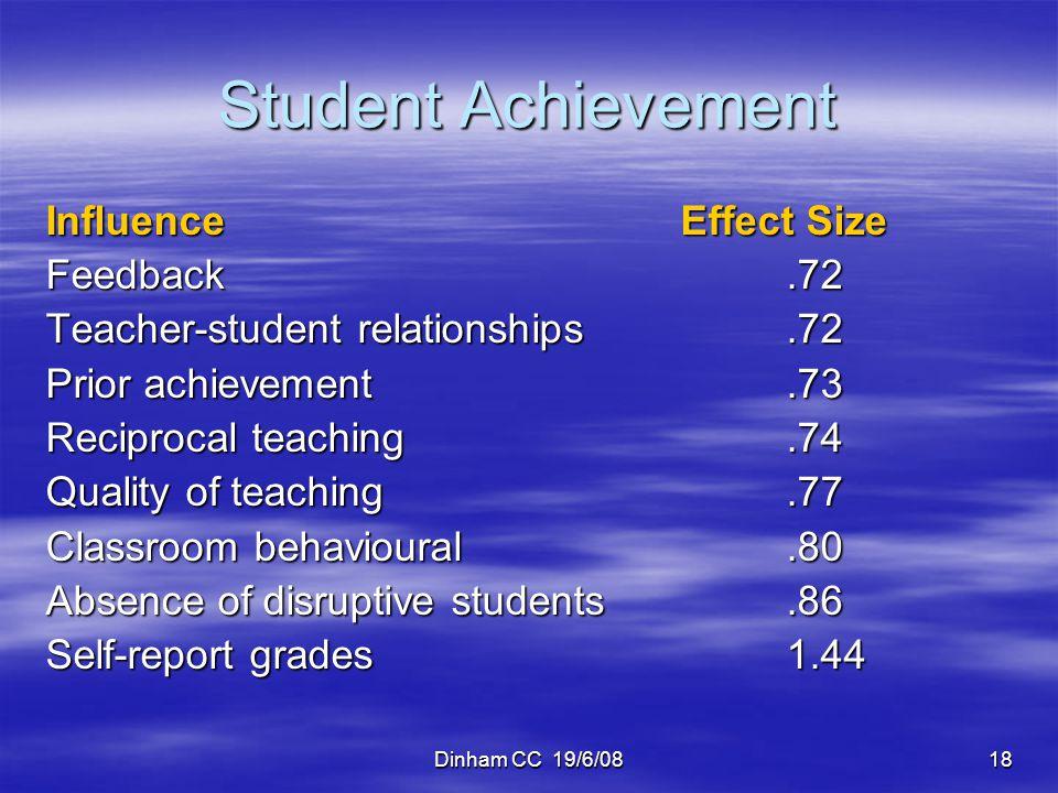 Dinham CC 19/6/0818 Student Achievement InfluenceEffect Size Feedback.72 Teacher-student relationships.72 Prior achievement.73 Reciprocal teaching.74