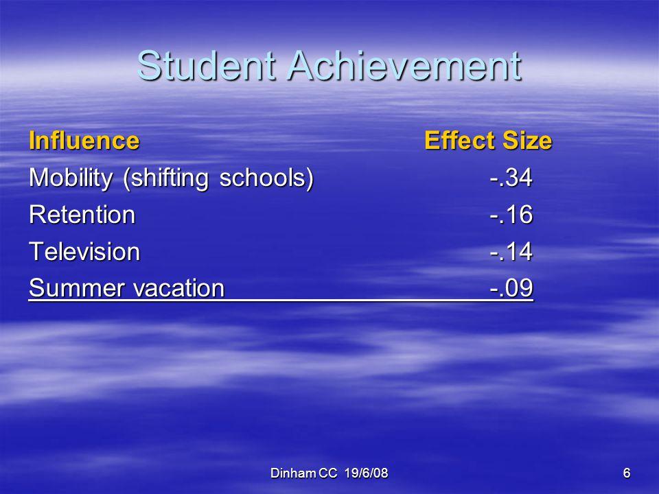 Dinham CC 19/6/0817 Student Achievement InfluenceEffect Size Problem solving teaching.61 Teacher professional development.64 Reading: Repeated reading programs.67 Reading: Vocabulary programs.67 Meta-cognition strategies.67 Teaching students self-verbalisation.67 Creativity programs.70 Prov.