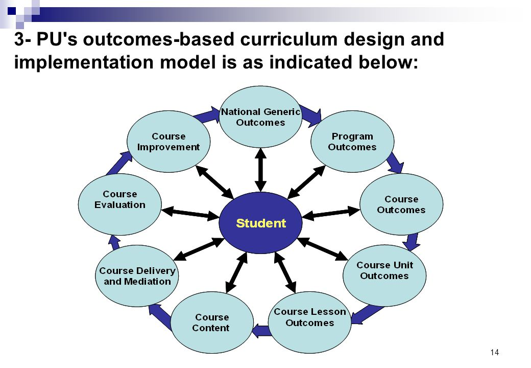 14 3- PU's outcomes-based curriculum design and implementation model is as indicated below: