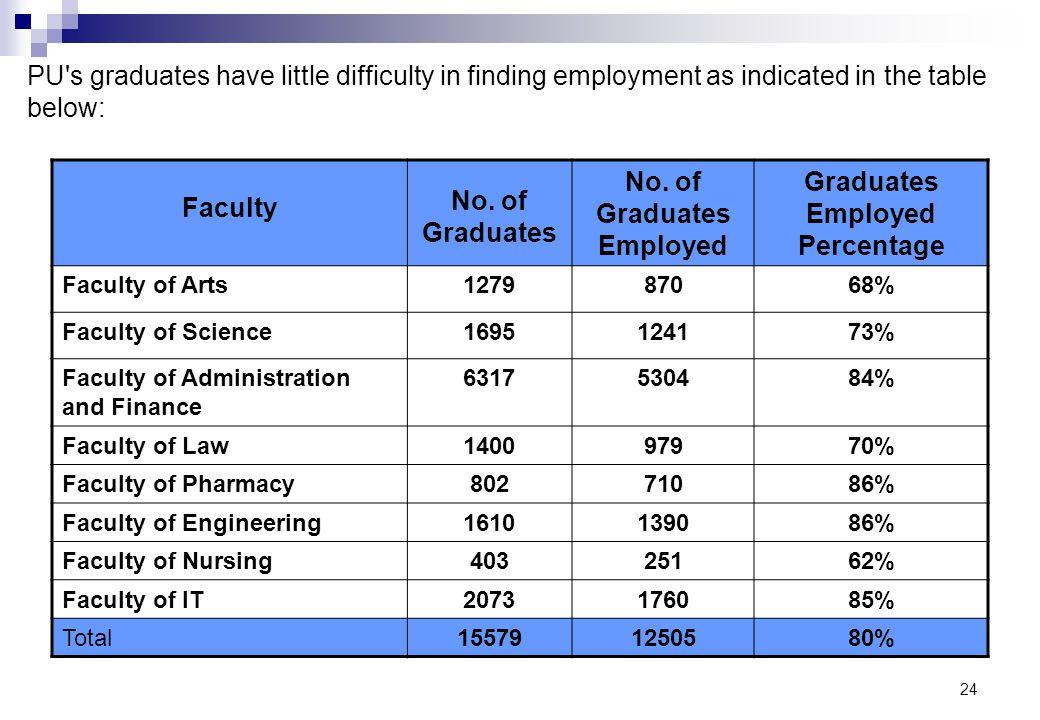 24 Faculty No. of Graduates No. of Graduates Employed Graduates Employed Percentage Faculty of Arts127987068% Faculty of Science1695124173% Faculty of