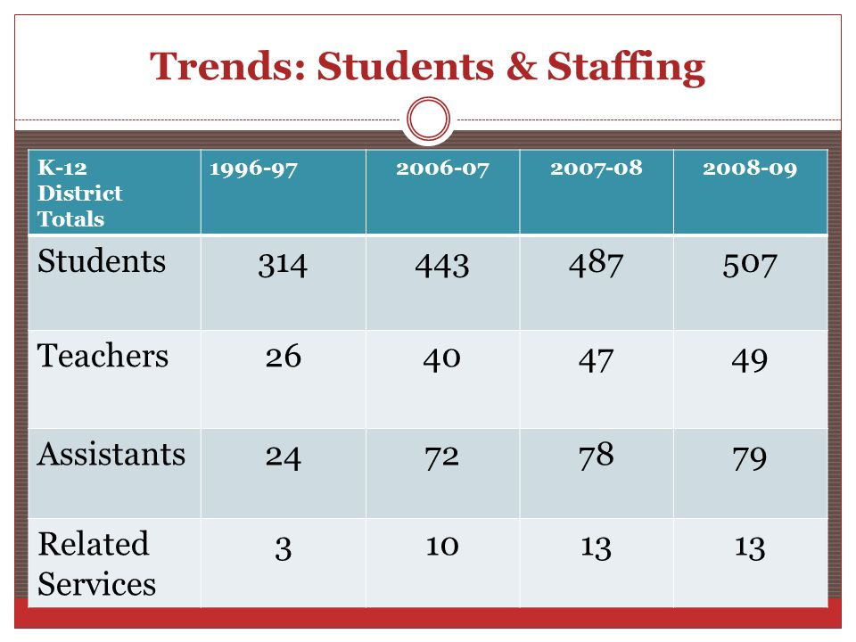 Trends: Students & Staffing K-12 District Totals 1996-972006-072007-082008-09 Students314443487507 Teachers26404749 Assistants24727879 Related Services 31013