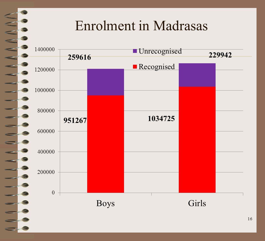 Enrolment in Madrasas 16