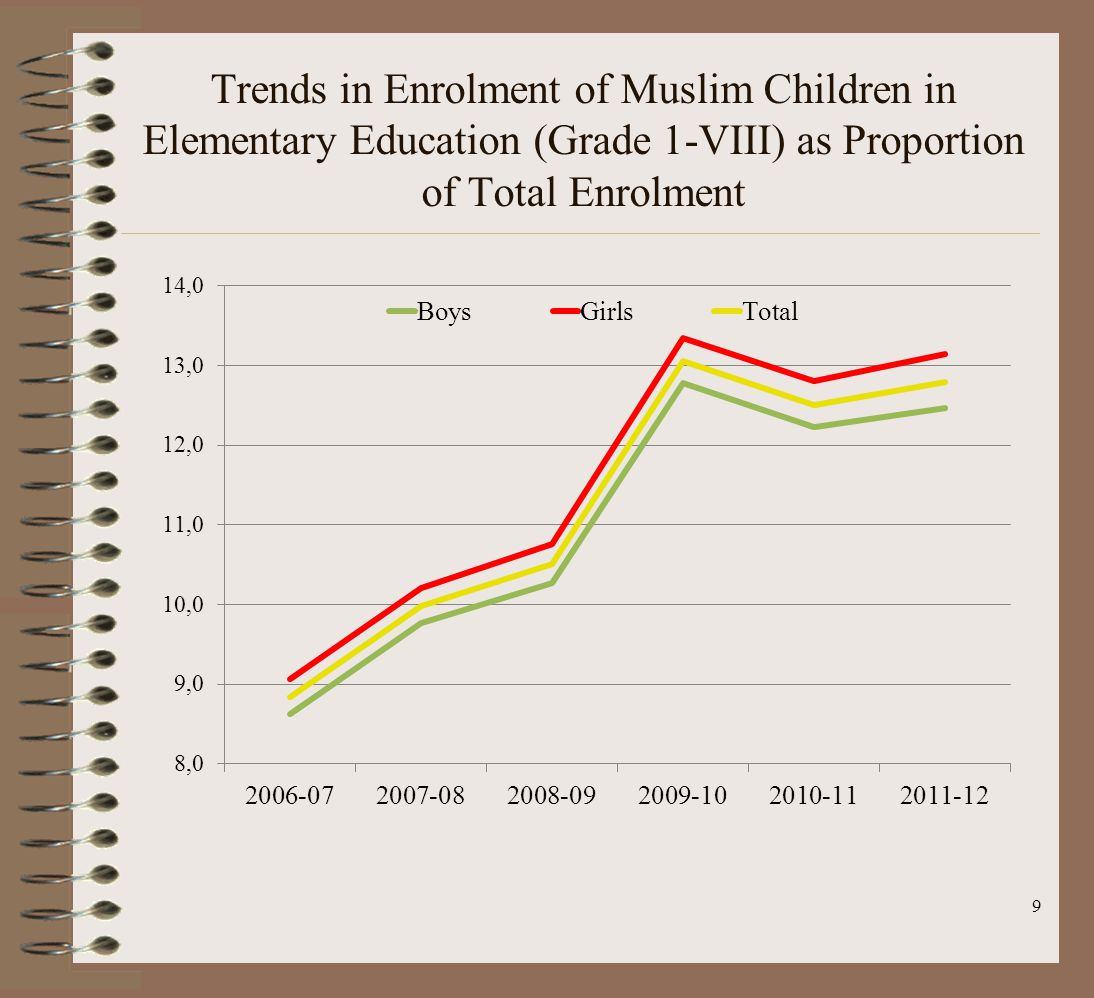 Trends in Enrolment of Muslim Children in Elementary Education (Grade 1-VIII) as Proportion of Total Enrolment 9