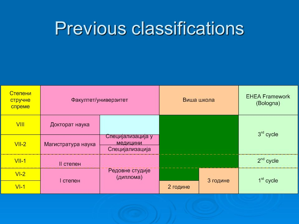 Previous classifications