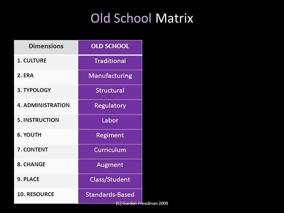 Old School Matrix DimensionsOLD SCHOOL 1. CULTURE Traditional 2. ERA Manufacturing 3. TYPOLOGY Structural 4. ADMINISTRATION Regulatory 5. INSTRUCTION