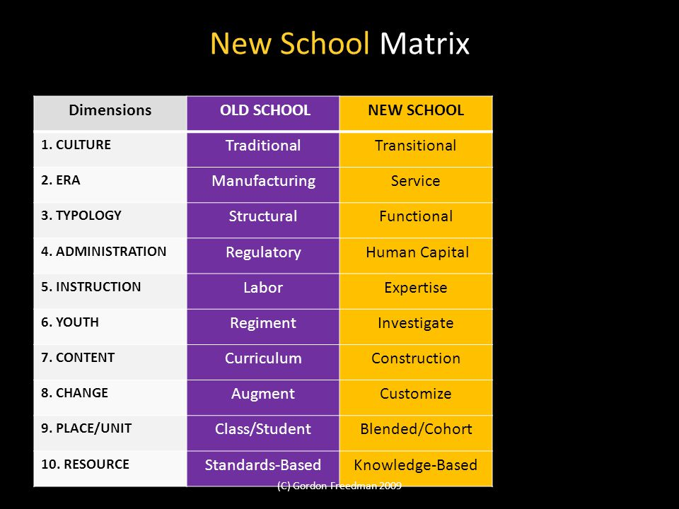 New School Matrix Dimensions OLD SCHOOLNEW SCHOOL 1.