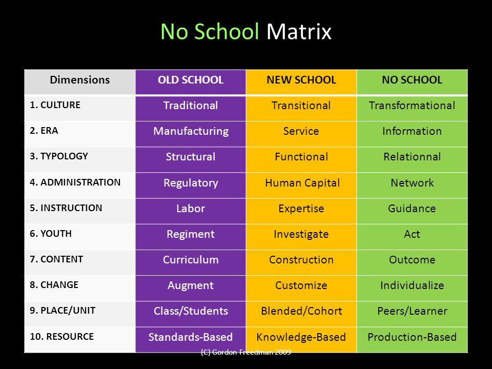 No School Matrix DimensionsOLD SCHOOLNEW SCHOOLNO SCHOOL 1.