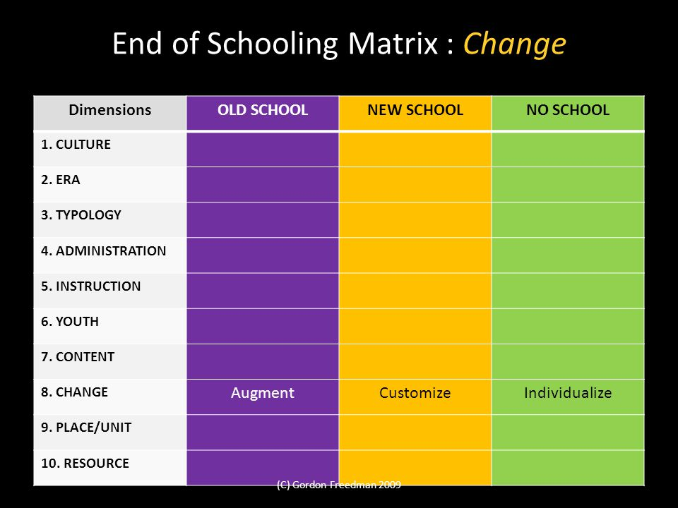 End of Schooling Matrix : Change DimensionsOLD SCHOOLNEW SCHOOLNO SCHOOL 1. CULTURE 2. ERA 3. TYPOLOGY 4. ADMINISTRATION 5. INSTRUCTION 6. YOUTH 7. CO