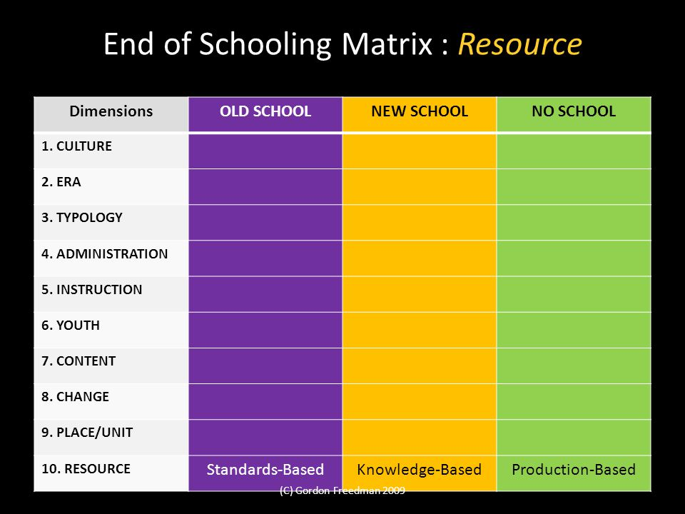 End of Schooling Matrix : Resource DimensionsOLD SCHOOLNEW SCHOOLNO SCHOOL 1. CULTURE 2. ERA 3. TYPOLOGY 4. ADMINISTRATION 5. INSTRUCTION 6. YOUTH 7.