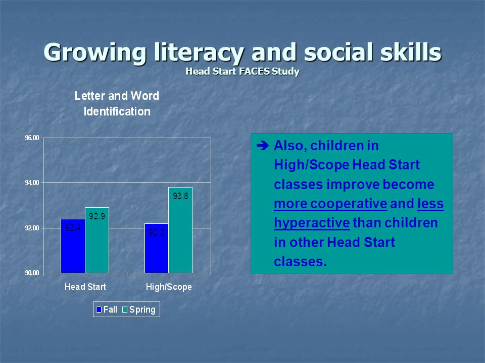 Growing literacy and social skills Head Start FACES Study èAlso, children in High/Scope Head Start classes improve become more cooperative and less hyperactive than children in other Head Start classes.