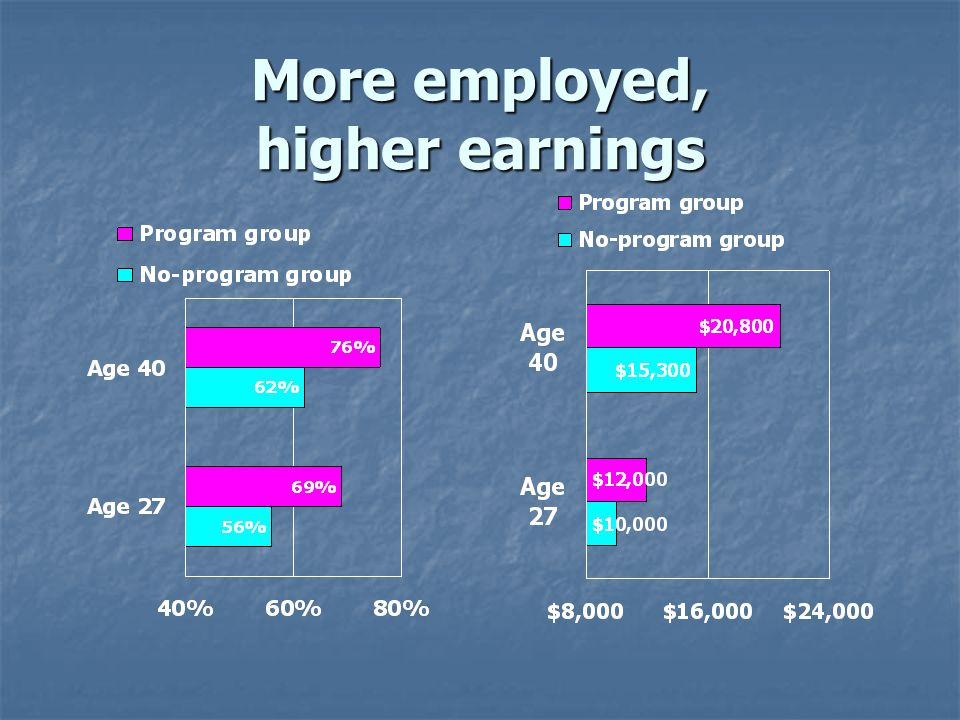 More employed, higher earnings