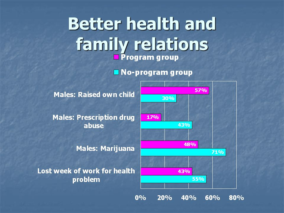 Better health and family relations