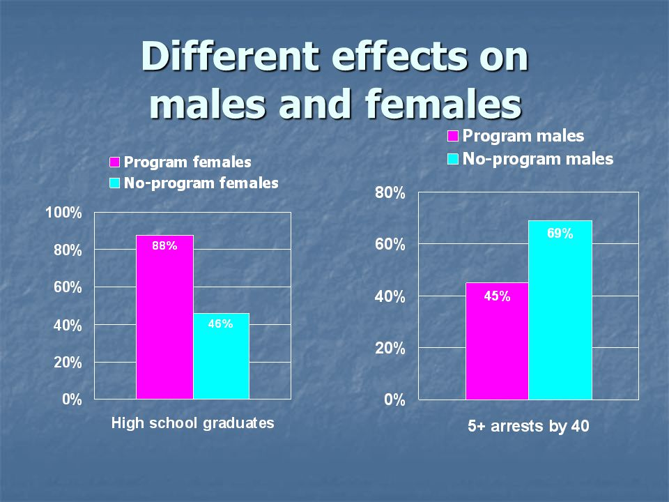 Different effects on males and females